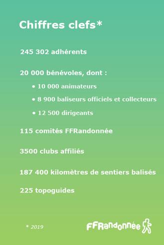 Chiffres clefs FFRandonnée 2019